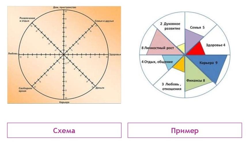 Как составить колесо жизненного баланса для яркой жизни