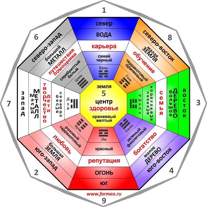 Карта желаний цвета секторов по фен шуй